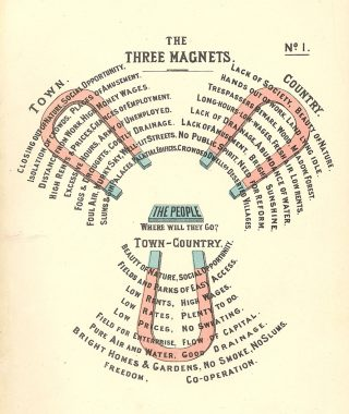 Diagram of the Three Magnets, 1898 | Hertfordshire Archives & Local Studies (ref DE/Ho/F4/1)