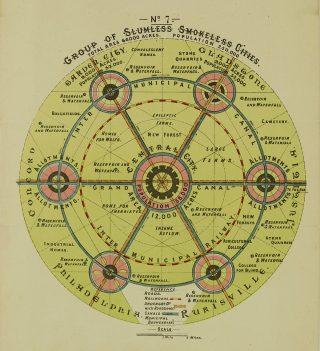 Illustration of a garden city plan by Ebenezer Howard, 1898   Hertfordshire Archives & Local Studies (ref DE/Ho/F1/16)