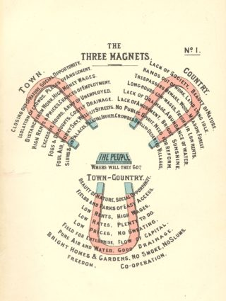 the Three Magnets. Ebenezer Howard   Hertfordshire Archives and Local Studies