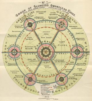 Social city. Ebenezer Howard | Hertfordshire archives and Local Studies